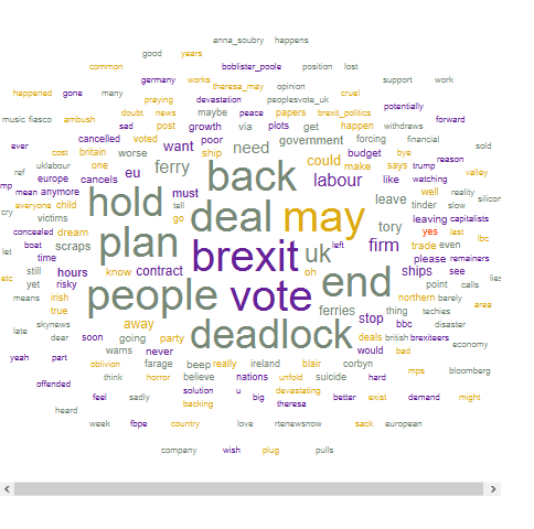 Text mining results based on 6000 tweets regarding Sadness of Brexit