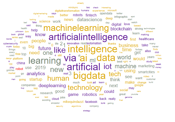 Text mining results based on 6000 tweets regarding Artificial Intelligence